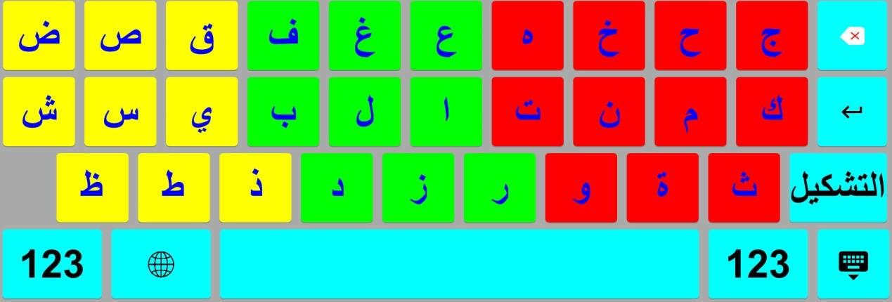 مثال للوحة مفاتيح مقسمه حسب مناطق